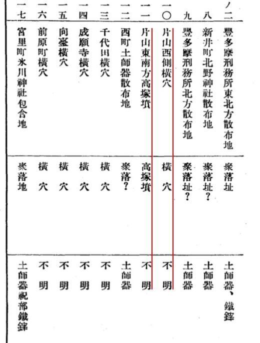 中野区史「古墳リスト」1943.jpg