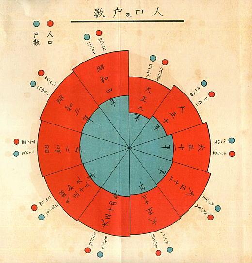 人口及戸数推移グラフ1930.jpg