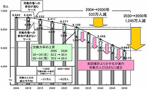 労働力人口予測2050.JPG