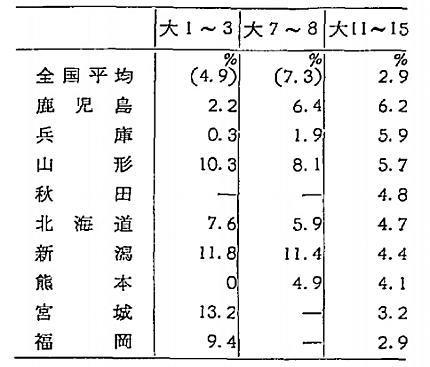 大正期の外米消費率1969米国市場の近代化.jpg