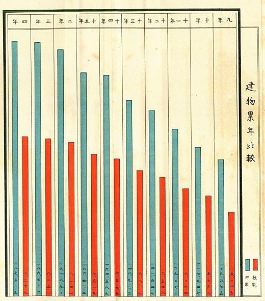 建物累年比較グラフ1930.jpg