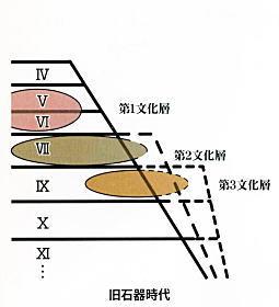 旧石器時代標準土層名.jpg